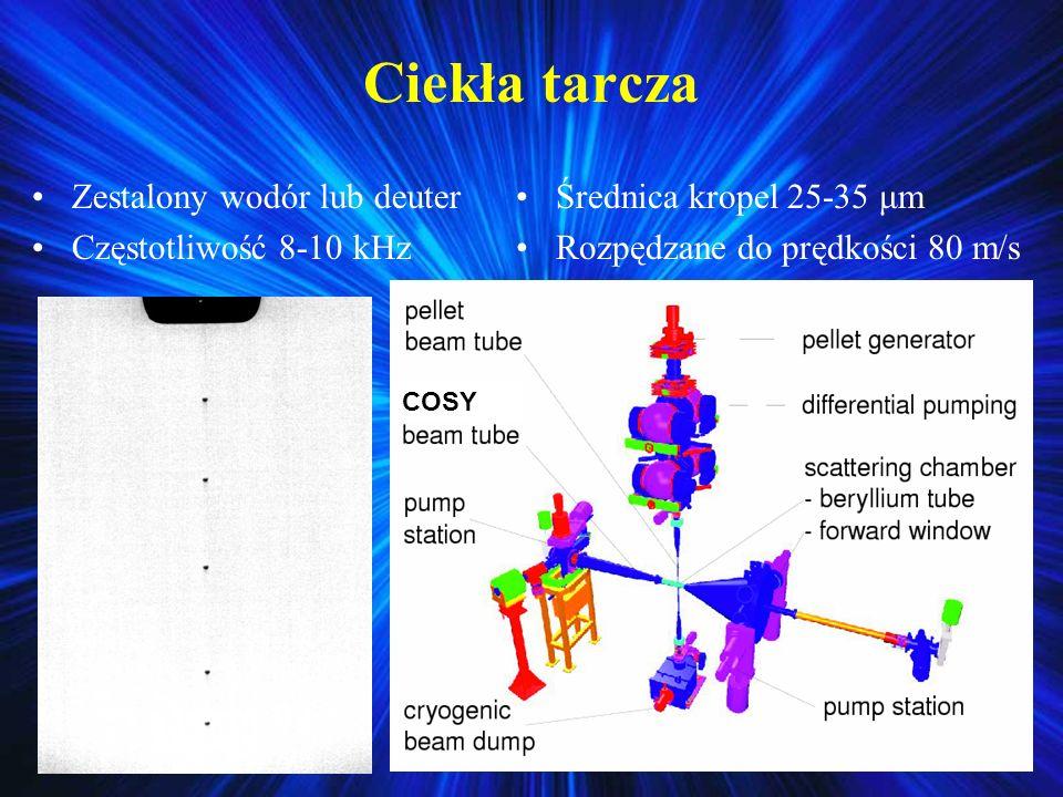 Ciekła tarcza Zestalony wodór lub deuter Częstotliwość 8-10 kHz Średnica kropel 25-35 μm Rozpędzane do prędkości 80 m/s COSY