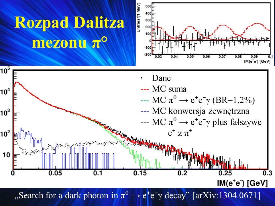 Rozpad Dalitza mezonu π° · Dane --- MC suma --- MC π e e γ (BR=1,2%) --- MC konwersja zewnętrzna --- MC π e e γ plus fałszywe e z π Search for a dark