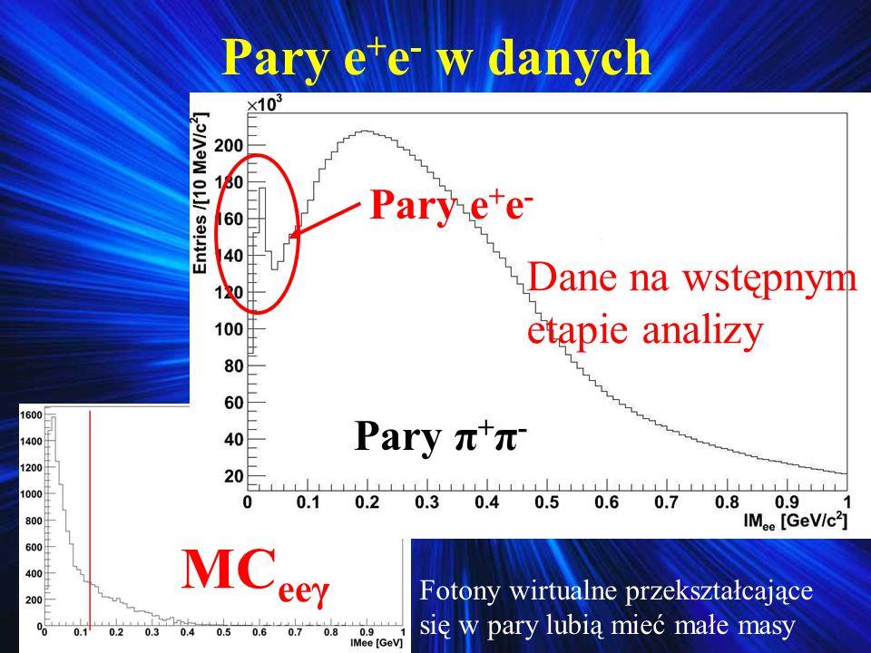 Pary e + e - w danych MC eeγ Dane na wstępnym etapie analizy Fotony wirtualne przekształcające się w pary lubią mieć małe masy Pary π + π - Pary e + e