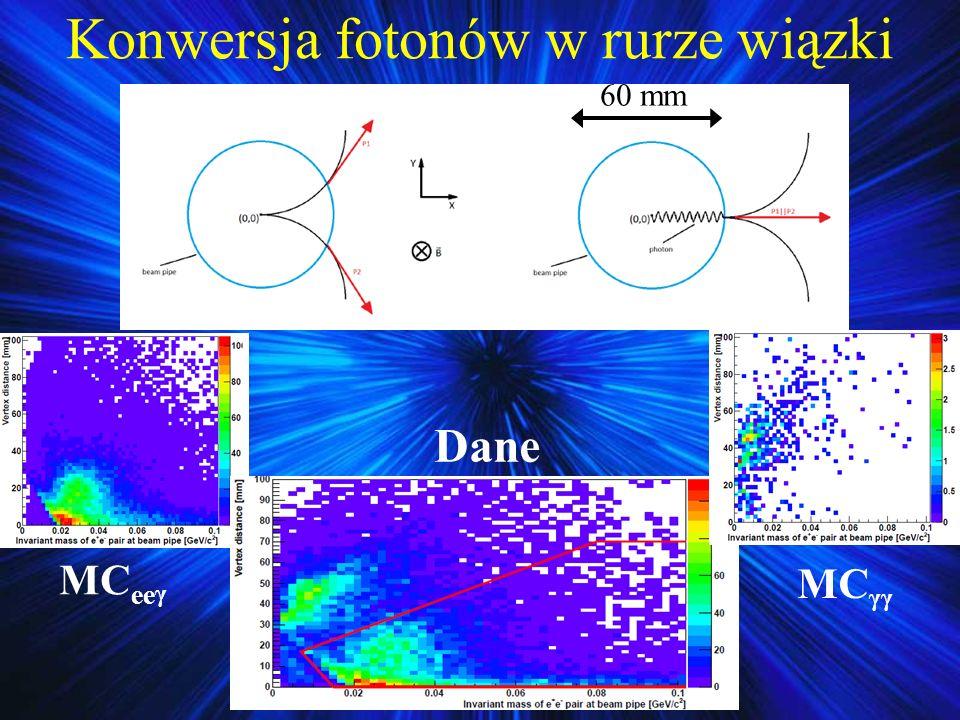 Konwersja fotonów w rurze wiązki MC ee γ MC γγ Dane 60 mm