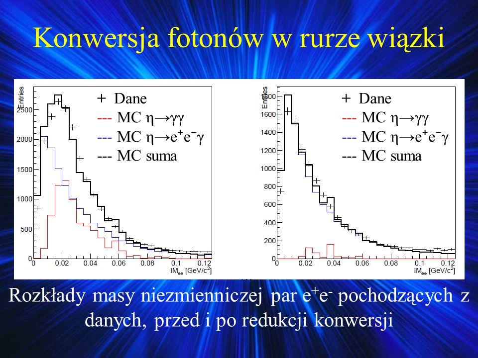 Rozkłady masy niezmienniczej par e + e - pochodzących z danych, przed i po redukcji konwersji Konwersja fotonów w rurze wiązki + Dane --- MC ηγγ --- M