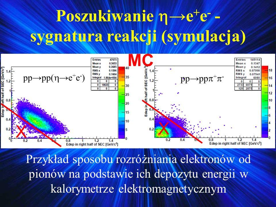 Poszukiwaniee + e - - sygnatura reakcji (symulacja) Przykład sposobu rozróżniania elektronów od pionów na podstawie ich depozytu energii w kalorymetrz