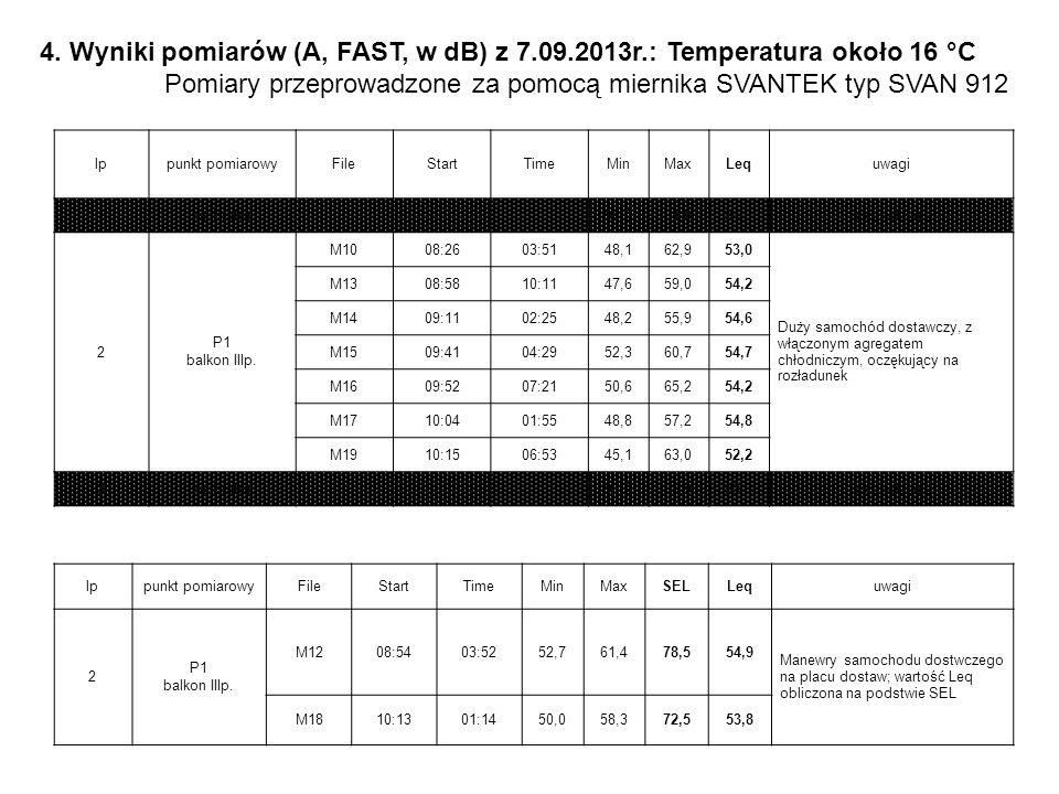 4. Wyniki pomiarów (A, FAST, w dB) z 7.09.2013r.: Temperatura około 16 °C Pomiary przeprowadzone za pomocą miernika SVANTEK typ SVAN 912 lppunkt pomia