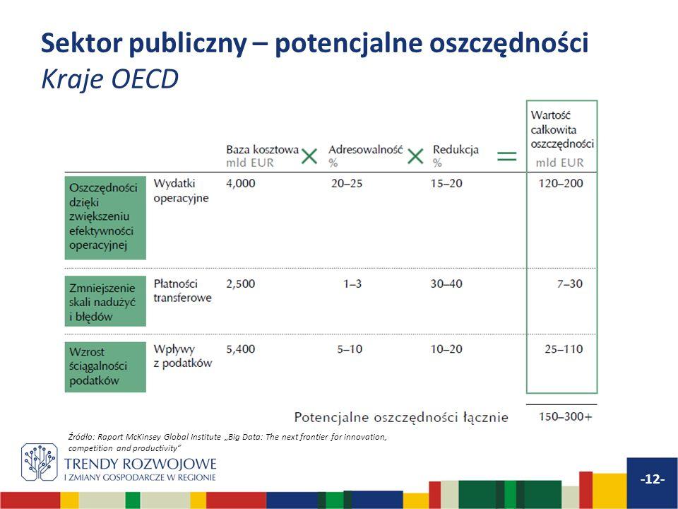 Sektor publiczny – potencjalne oszczędności Kraje OECD -12- Źródło: Raport McKinsey Global Institute Big Data: The next frontier for innovation, compe