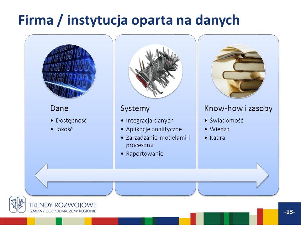 Firma / instytucja oparta na danych -13- Dane Dostępność Jakość Systemy Integracja danych Aplikacje analityczne Zarządzanie modelami i procesami Rapor