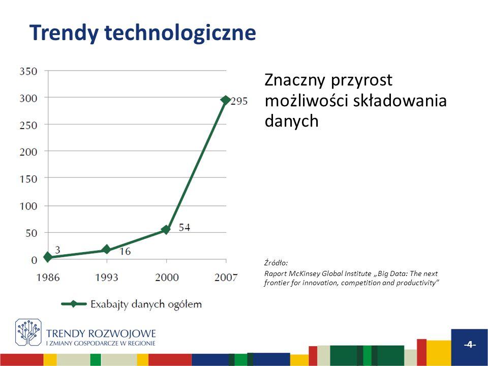Trendy technologiczne Znaczny przyrost możliwości składowania danych Źródło: Raport McKinsey Global Institute Big Data: The next frontier for innovati
