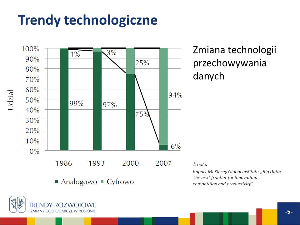 Trendy technologiczne Zmiana technologii przechowywania danych Źródło: Raport McKinsey Global Institute Big Data: The next frontier for innovation, co