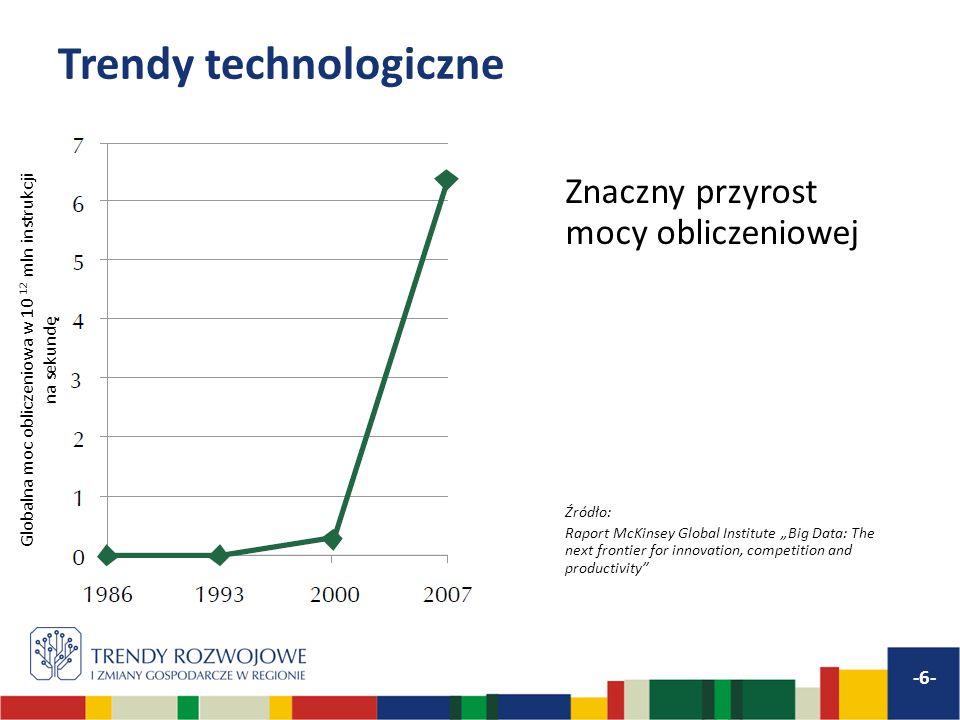 Trendy technologiczne Znaczny przyrost mocy obliczeniowej Źródło: Raport McKinsey Global Institute Big Data: The next frontier for innovation, competi