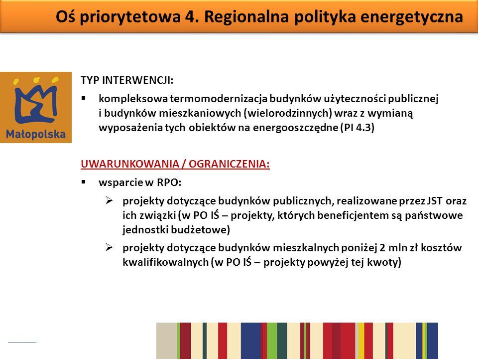 Oś priorytetowa 4. Regionalna polityka energetyczna TYP INTERWENCJI: kompleksowa termomodernizacja budynków użyteczności publicznej i budynków mieszka