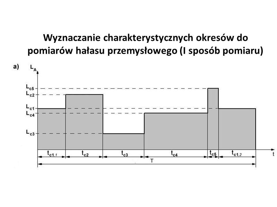 Wyznaczanie charakterystycznych okresów do pomiarów hałasu przemysłowego (I sposób pomiaru)