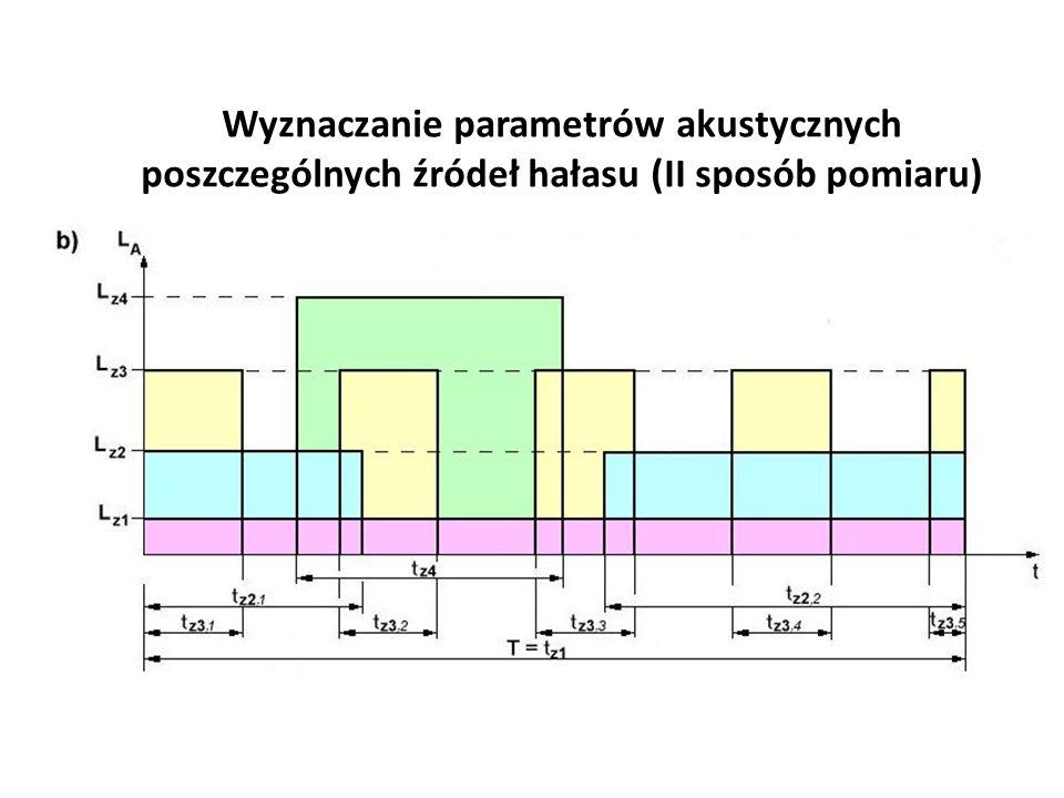 Wyznaczanie parametrów akustycznych poszczególnych źródeł hałasu (II sposób pomiaru)