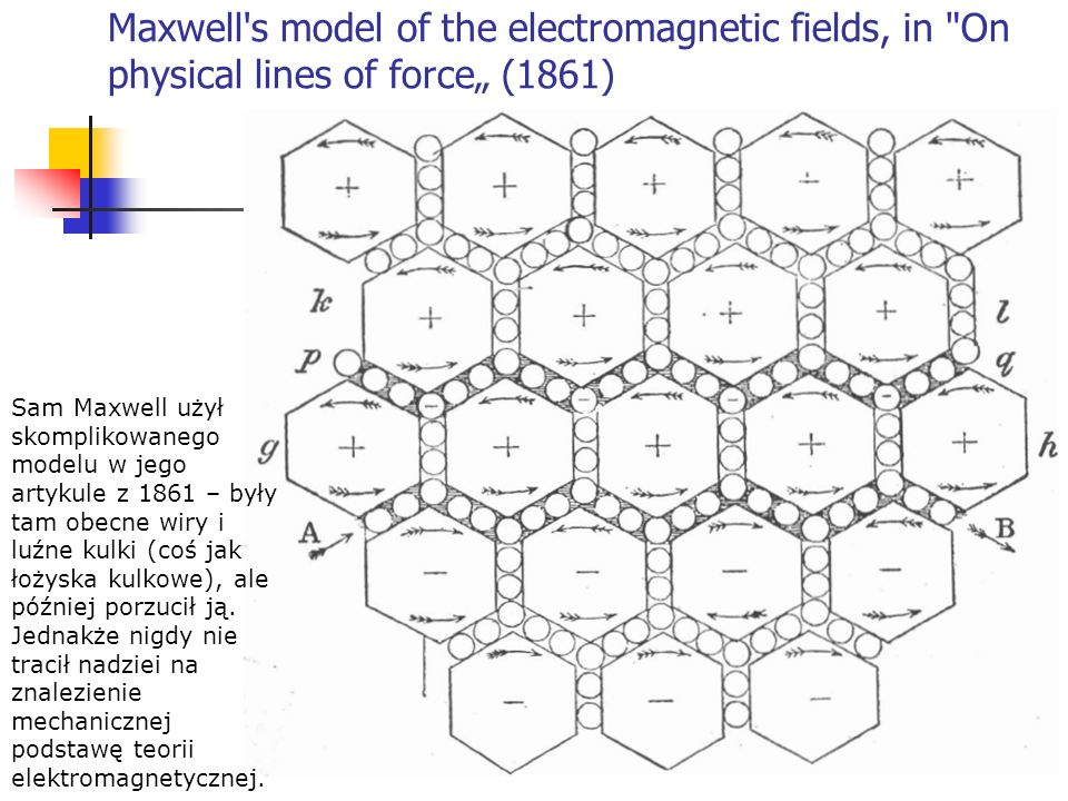 Maxwell s model of the electromagnetic fields, in On physical lines of force (1861).