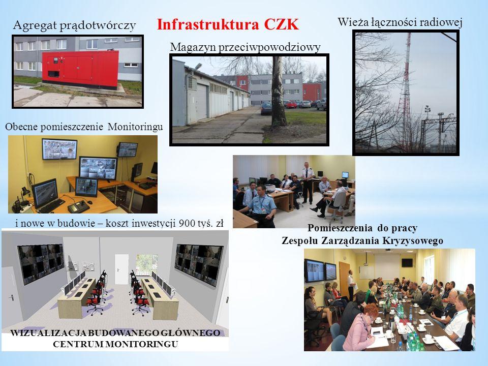 Infrastruktura CZK Agregat prądotwórczy Wieża łączności radiowej Magazyn przeciwpowodziowy Obecne pomieszczenie Monitoringu i nowe w budowie – koszt i