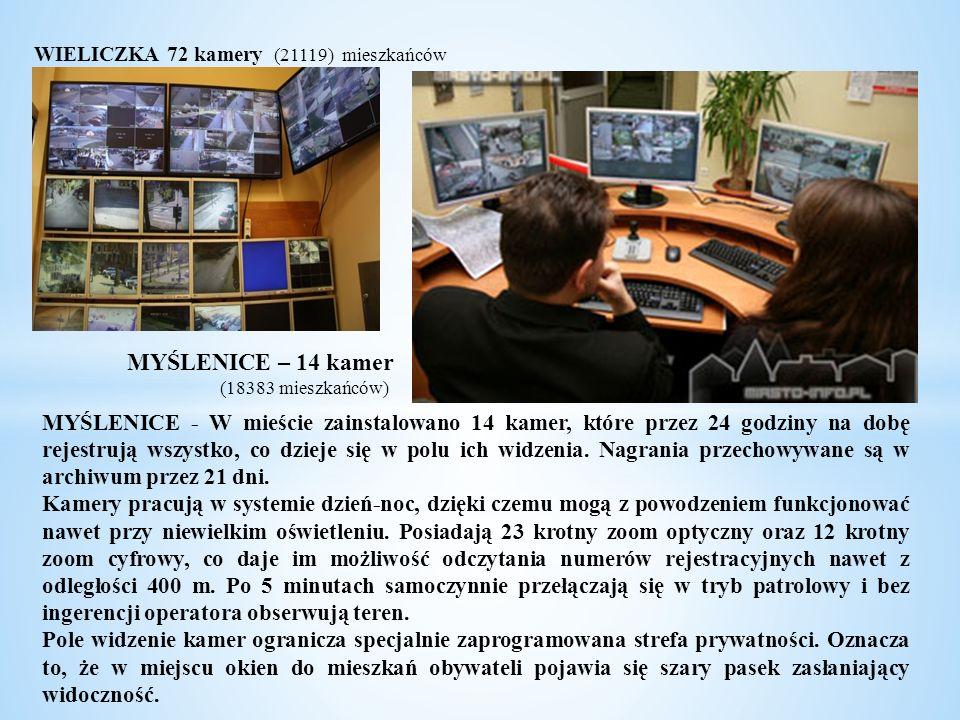 WIELICZKA 72 kamery (21119) mieszkańców MYŚLENICE – 14 kamer (18383 mieszkańców) MYŚLENICE - W mieście zainstalowano 14 kamer, które przez 24 godziny