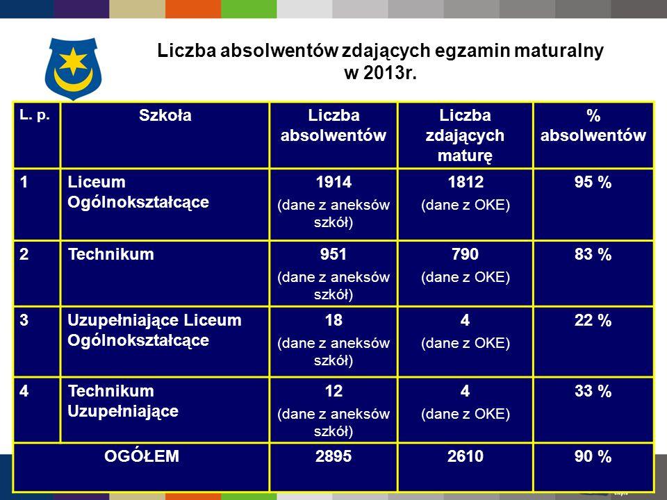 Wyniki egzaminu maturalnego 2013 – Liceum Ogólnokształcące (1) L.p.Szkoła Liczba zdających wszystkie przedmioty obowiązkowe Odsetek sukcesów termin majowy 1 I Liceum Ogólnokształcące283100% 2 II Liceum Ogólnokształcące w ZSO nr 215999% 3 III Liceum Ogólnokształcące303100% 4 IV Liceum Ogólnokształcące w ZSO nr 117198% 5 V Liceum Ogólnokształcące15595% 6 VI Liceum Ogólnokształcące w ZSMed.12489% 7 VII Liceum Ogólnokształcące19199% 8 VIII Liceum Ogólnokształcące w ZST2475% 9 IX Liceum Ogólnokształcące w ZSLiZ nr 12045% 10.