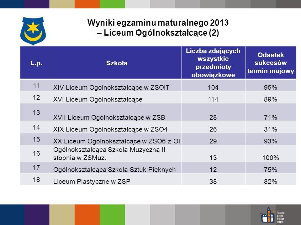 Wyniki egzaminu maturalnego 2013 – Liceum Ogólnokształcące (2) L.p.Szkoła Liczba zdających wszystkie przedmioty obowiązkowe Odsetek sukcesów termin majowy 11 XIV Liceum Ogólnokształcące w ZSOiT10495% 12 XVI Liceum Ogólnokształcące11489% 13 XVII Liceum Ogólnokształcące w ZSB2871% 14 XIX Liceum Ogólnokształcące w ZSO42631% 15 XX Liceum Ogólnokształcące w ZSO6 z OI2993% 16 Ogólnokształcąca Szkoła Muzyczna II stopnia w ZSMuz.13100% 17 Ogólnokształcąca Szkoła Sztuk Pięknych1275% 18 Liceum Plastyczne w ZSP3882%