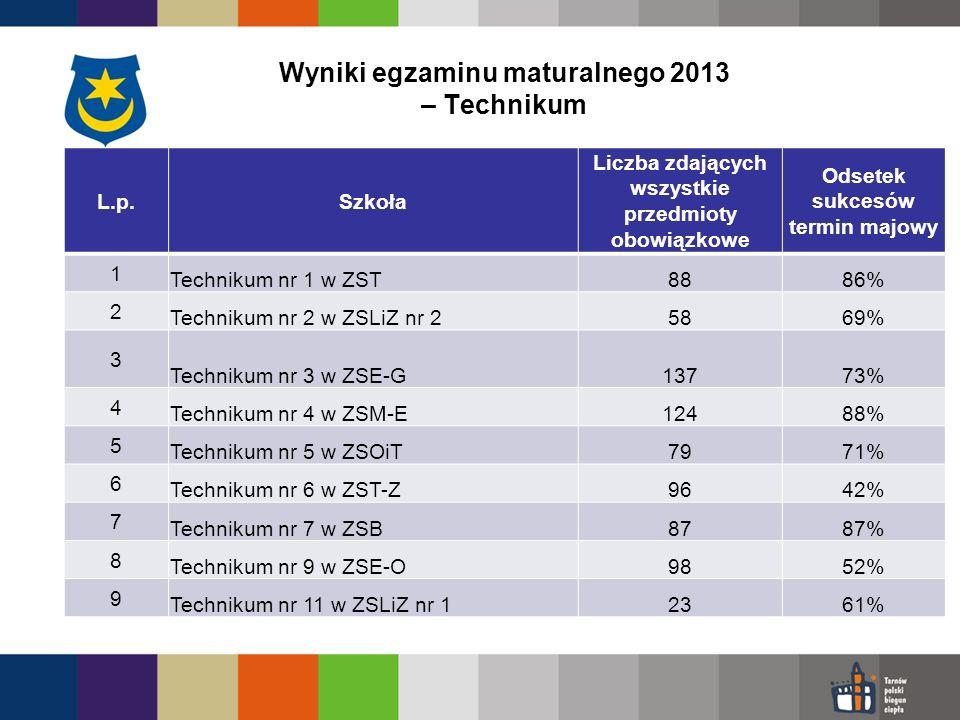 Wyniki egzaminu maturalnego 2013 – Technikum L.p.Szkoła Liczba zdających wszystkie przedmioty obowiązkowe Odsetek sukcesów termin majowy 1 Technikum nr 1 w ZST8886% 2 Technikum nr 2 w ZSLiZ nr 25869% 3 Technikum nr 3 w ZSE-G13773% 4 Technikum nr 4 w ZSM-E12488% 5 Technikum nr 5 w ZSOiT7971% 6 Technikum nr 6 w ZST-Z9642% 7 Technikum nr 7 w ZSB8787% 8 Technikum nr 9 w ZSE-O9852% 9 Technikum nr 11 w ZSLiZ nr 12361%