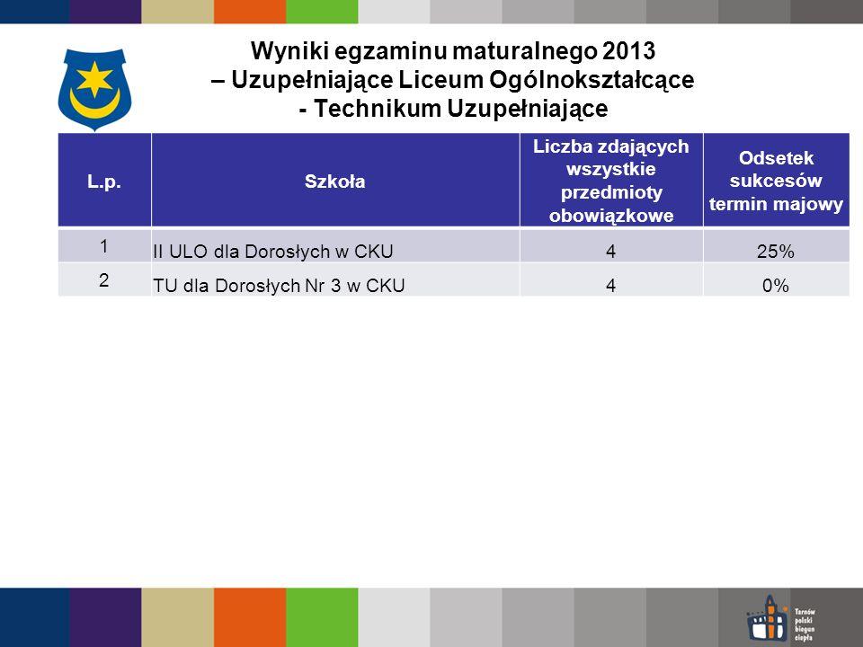 Wyniki egzaminu maturalnego 2013 – Uzupełniające Liceum Ogólnokształcące - Technikum Uzupełniające L.p.Szkoła Liczba zdających wszystkie przedmioty obowiązkowe Odsetek sukcesów termin majowy 1 II ULO dla Dorosłych w CKU425% 2 TU dla Dorosłych Nr 3 w CKU40%