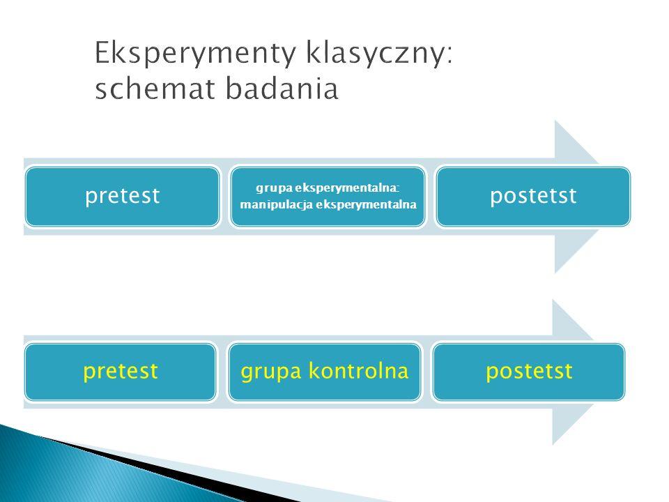 Eksperymenty klasyczny: schemat badania pretest grupa eksperymentalna: manipulacja eksperymentalna postetst pretest grupa kontrolna postetst