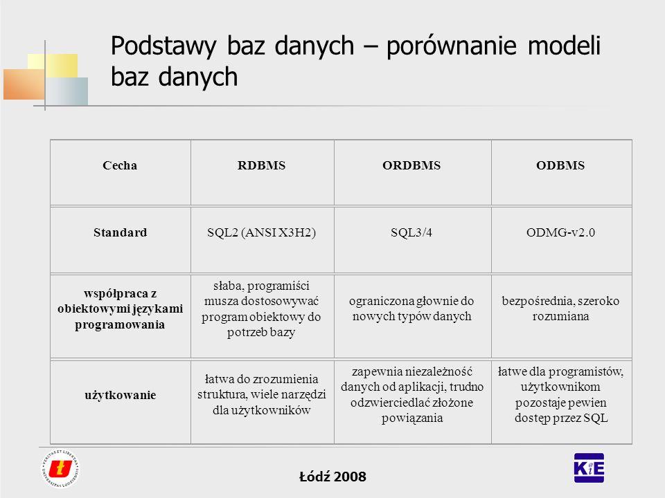 Łódź 2008 Podstawy baz danych – porównanie modeli baz danych CechaRDBMSORDBMSODBMS StandardSQL2 (ANSI X3H2)SQL3/4ODMG-v2.0 współpraca z obiektowymi ję