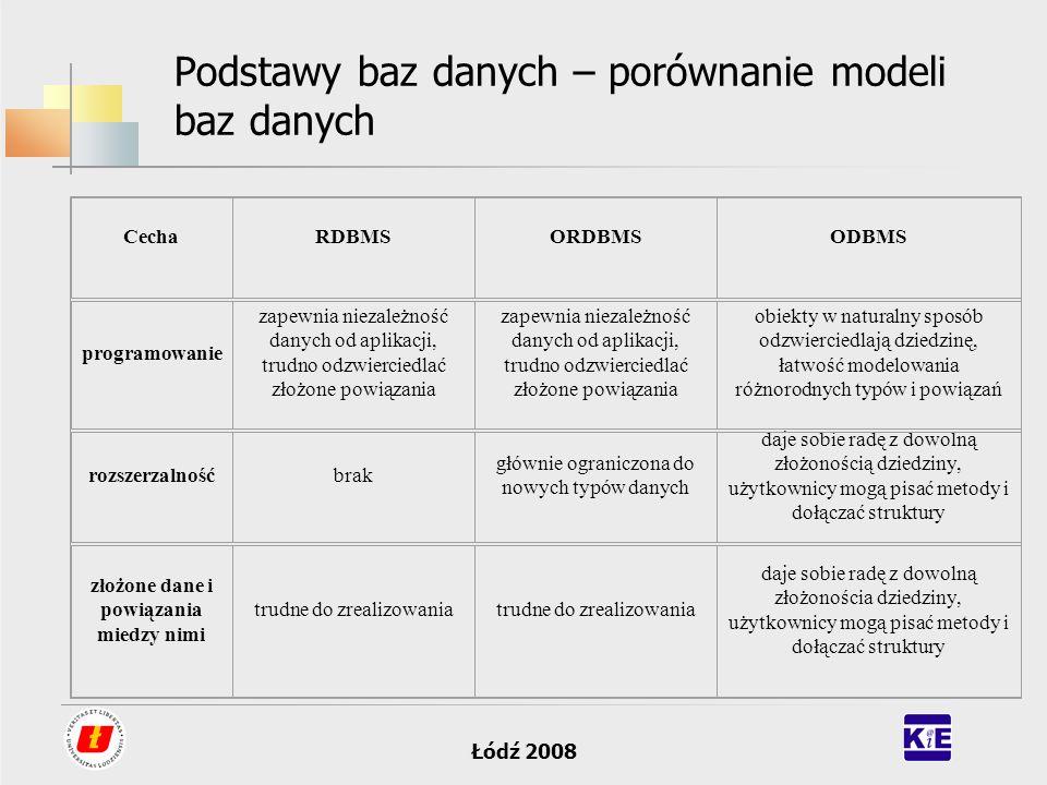 Łódź 2008 Podstawy baz danych – porównanie modeli baz danych CechaRDBMSORDBMSODBMS programowanie zapewnia niezależność danych od aplikacji, trudno odz