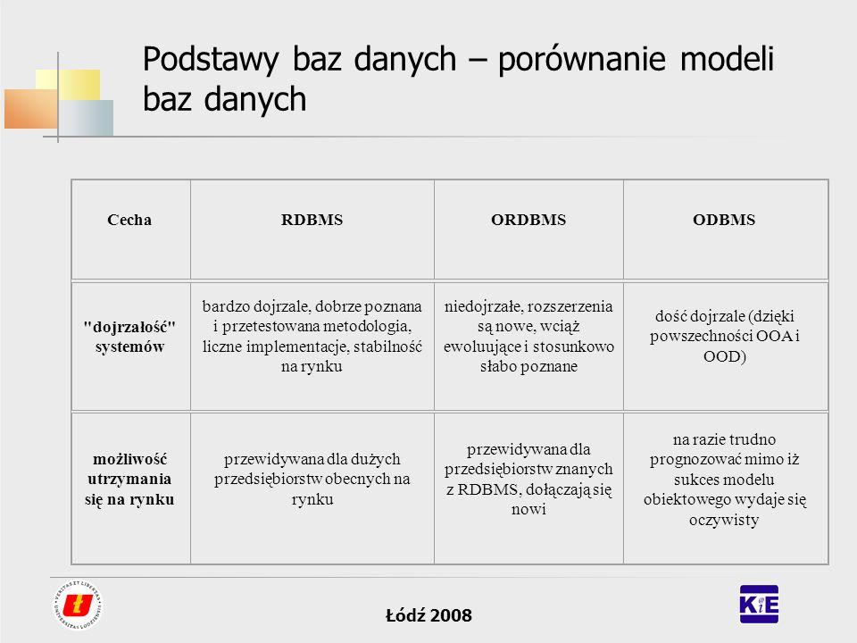 Łódź 2008 Podstawy baz danych – porównanie modeli baz danych CechaRDBMSORDBMSODBMS