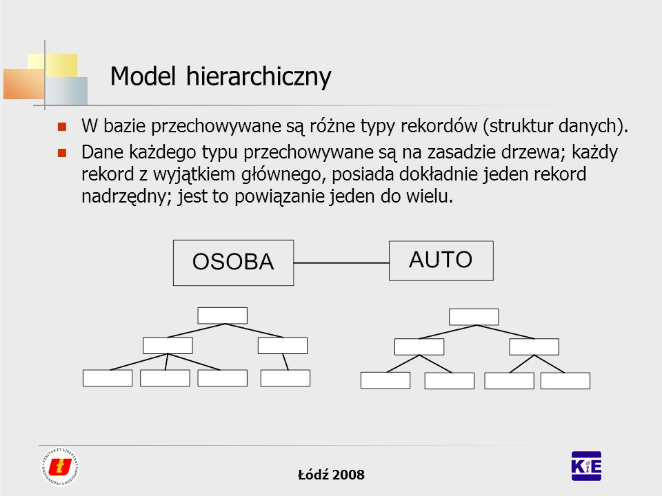 Łódź 2008 Model hierarchiczny W bazie przechowywane są różne typy rekordów (struktur danych). Dane każdego typu przechowywane są na zasadzie drzewa; k