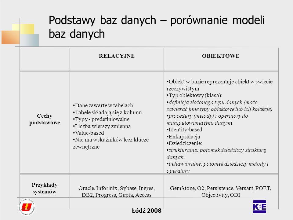 Łódź 2008 Podstawy baz danych – porównanie modeli baz danych RELACYJNEOBIEKTOWE Cechy podstawowe Dane zawarte w tabelach Tabele składają się z kolumn