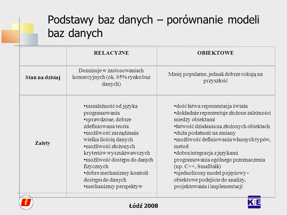 Łódź 2008 Podstawy baz danych – porównanie modeli baz danych RELACYJNEOBIEKTOWE Stan na dzisiaj Dominuje w zastosowaniach komercyjnych (ok. 95% rynku