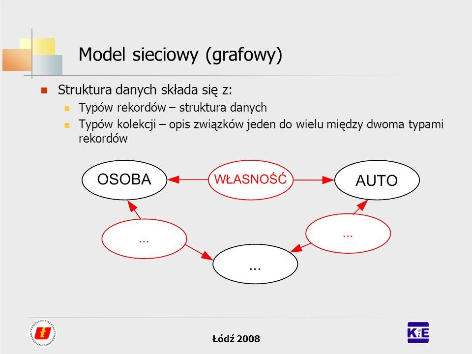 Łódź 2008 Model sieciowy (grafowy) Struktura danych składa się z: Typów rekordów – struktura danych Typów kolekcji – opis związków jeden do wielu międ