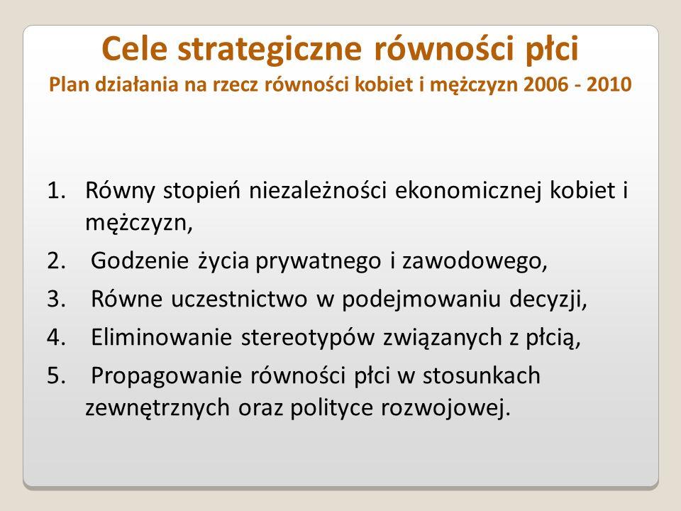 Cele strategiczne równości płci Plan działania na rzecz równości kobiet i mężczyzn 2006 - 2010 1.Równy stopień niezależności ekonomicznej kobiet i mężczyzn, 2.