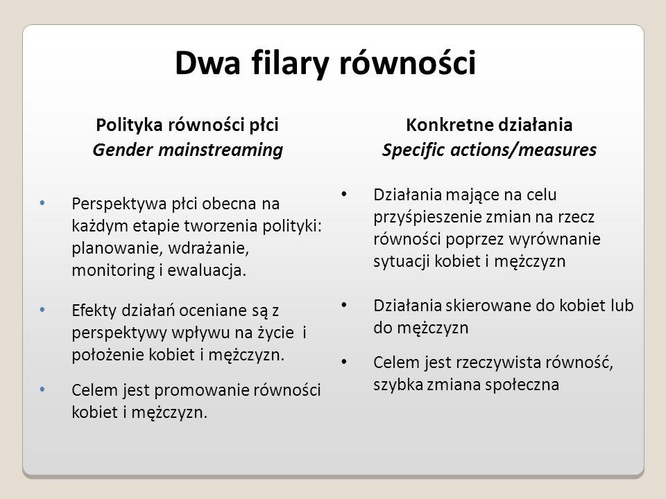 Bariery równości 1.Segregacja pozioma i pionowa rynku pracy, 2.Różnice w płacach kobiet i mężczyzn, 3.Mała dostępność elastycznych rozwiązań czasu pracy, 4.Niski udział mężczyzn w wypełnianiu obowiązków rodzinnych, 5.Niski udział kobiet w podejmowaniu decyzji, 6.Przemoc ze względu na płeć, 7.Niewidoczność kwestii płci w ochronie zdrowia, 8.Niewystarczający system opieki przedszkolnej, 9.Stereotypy płci we wszystkich obszarach, 10.Dyskryminacja wielokrotna, szczególnie w odniesieniu do kobiet starszych, imigrujących, niepełnosprawnych oraz należących do mniejszości etnicznych.