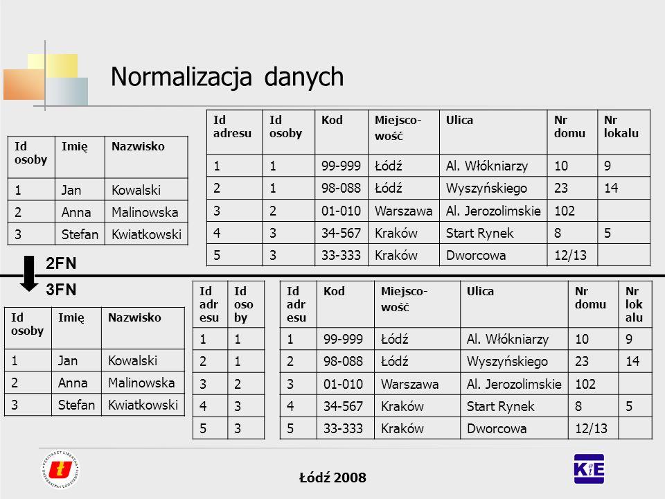 Łódź 2008 Normalizacja danych Id osoby ImięNazwisko 1JanKowalski 2AnnaMalinowska 3StefanKwiatkowski Id adresu Id osoby KodMiejsco- wość UlicaNr domu N