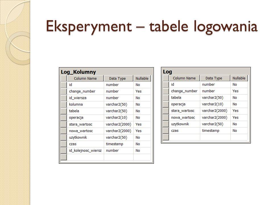 Eksperyment – tabele logowania