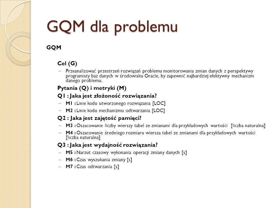 GQM dla problemu GQM Cel (G) – Przeanalizować przestrzeń rozwiązań problemu monitorowania zmian danych z perspektywy programisty baz danych w środowisku Oracle, by zapewnić najbardziej efektywny mechanizm danego problemu.