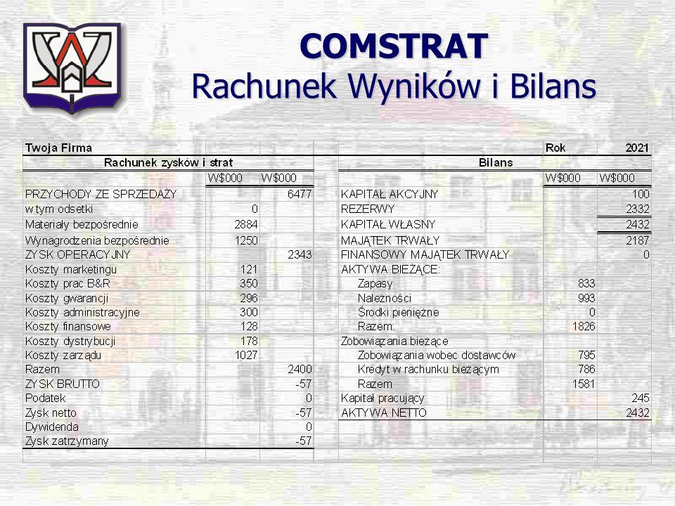 COMSTRAT Wskaźniki i Indeksy
