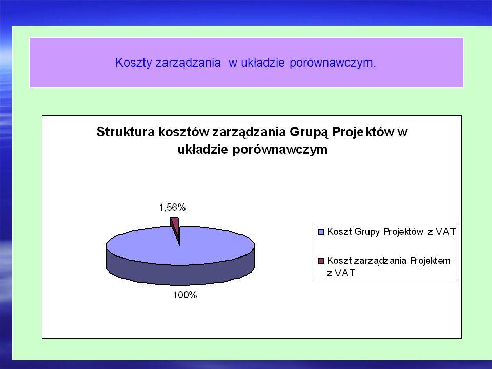 Koszt zarządzania Grupą Projektów Koszty zarządzania w układzie porównawczym.