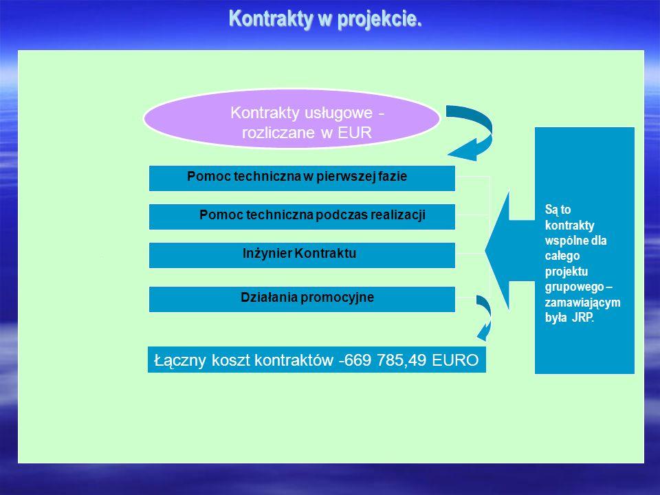 Kontrakty w projekcie. Kontrakty usługowe - rozliczane w EUR Pomoc techniczna w pierwszej fazie Pomoc techniczna podczas realizacji Inżynier Kontraktu
