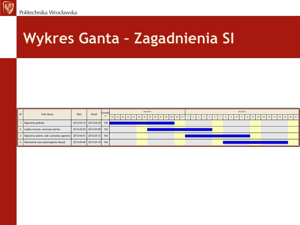 Wykres Ganta – Zagadnienia SI