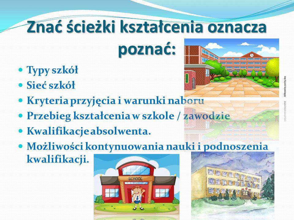 Znać ścieżki kształcenia oznacza poznać: Typy szkół Sieć szkół Kryteria przyjęcia i warunki naboru Przebieg kształcenia w szkole / zawodzie Kwalifikac