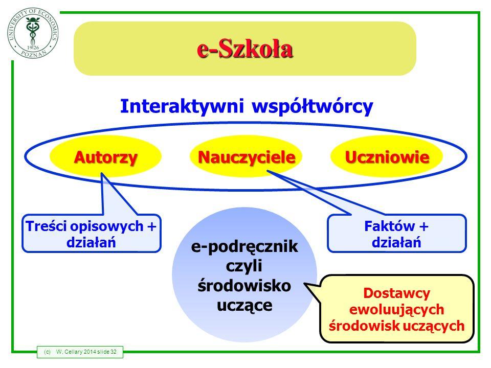 (c)W. Cellary 2014 slide 32 e-Szkoła e-podręcznik czyli środowisko uczące Interaktywni współtwórcy AutorzyNauczycieleUczniowie Treści opisowych + dzia