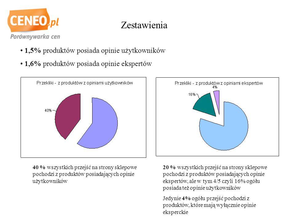 Zestawienia 1,5% produktów posiada opinie użytkowników 1,6% produktów posiada opinie ekspertów 40 % wszystkich przejść na strony sklepowe pochodzi z produktów posiadających opinie użytkowników 20 % wszystkich przejść na strony sklepowe pochodzi z produktów posiadających opinie ekspertów, ale w tym 4/5 czyli 16% ogółu posiada też opinie użytkowników Jedynie 4% ogółu przejść pochodzi z produktów, które mają wyłącznie opinie eksperckie