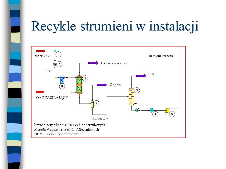 Recykle strumieni w instalacji Ubogi Wzbogacony GAZ ZASILAJĄCY Gaz oczyszczony Odpow. Uzupełnienie Iteracja bezpośrednia: 10 cykli obliczeniowych Meto