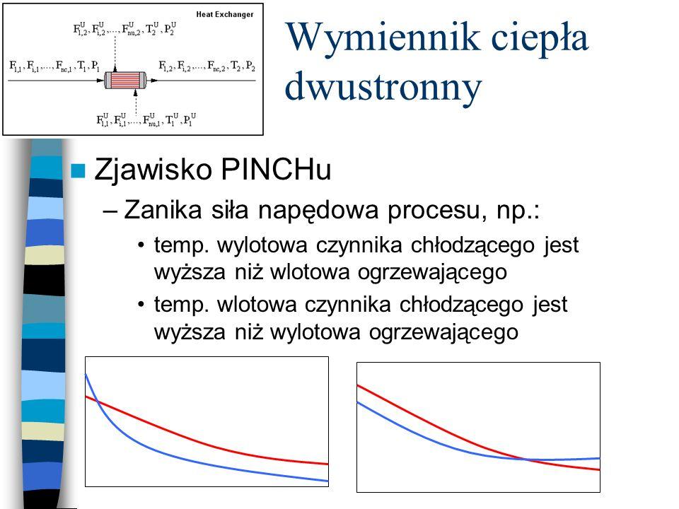 Wymiennik ciepła dwustronny Zjawisko PINCHu –Zanika siła napędowa procesu, np.: temp. wylotowa czynnika chłodzącego jest wyższa niż wlotowa ogrzewając