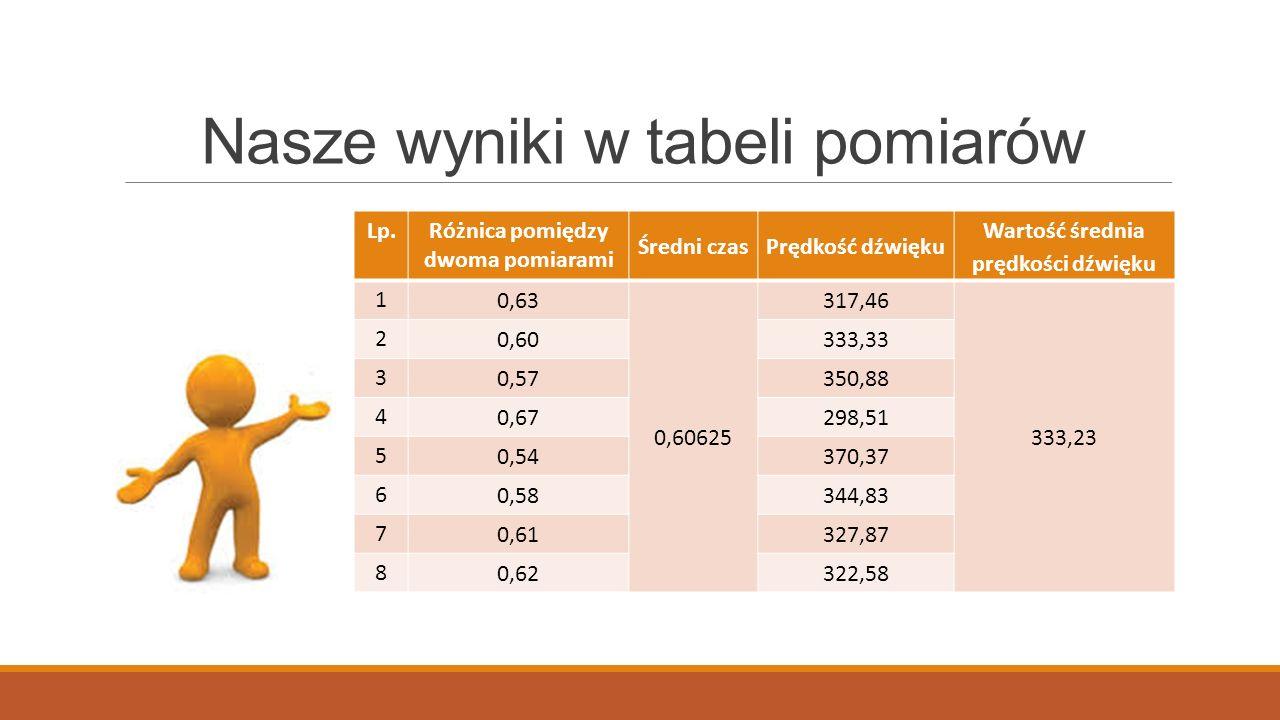 Nasze wyniki w tabeli pomiarów Lp.Różnica pomiędzy dwoma pomiarami Średni czasPrędkość dźwięku Wartość średnia prędkości dźwięku 1 0,63 0,60625 317,46