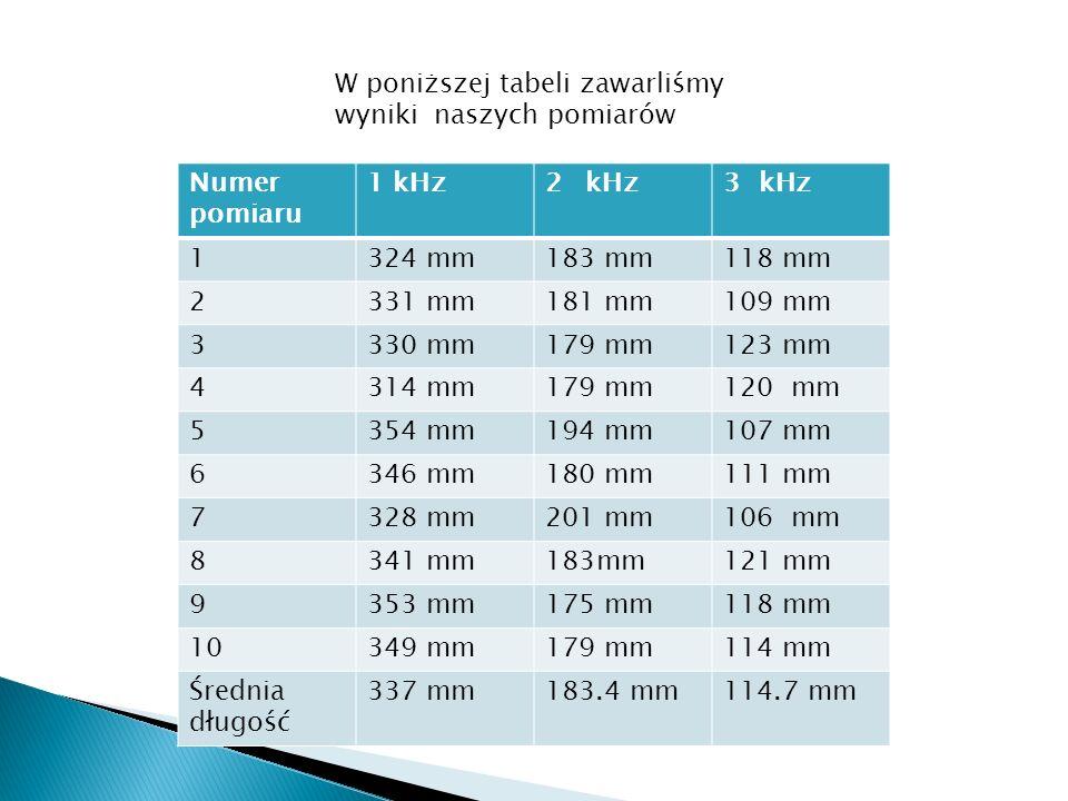 W poniższej tabeli zawarliśmy wyniki naszych pomiarów Numer pomiaru 1 kHz2kHz3 kHz 1324 mm183 mm118 mm 2331 mm181 mm109 mm 3330 mm179 mm123 mm 4314 mm179 mm120 mm 5354 mm194 mm107 mm 6346 mm180 mm111 mm 7328 mm201 mm106 mm 8341 mm183mm121 mm 9353 mm175 mm118 mm 10349 mm179 mm114 mm Średnia długość 337 mm183.4 mm114.7 mm