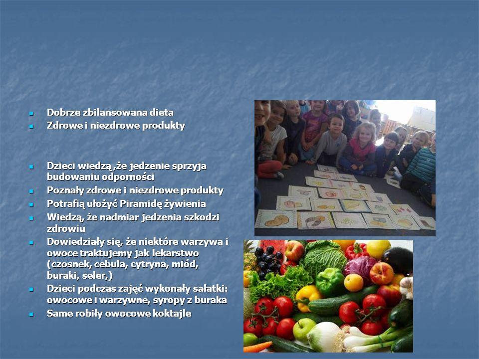 Dobrze zbilansowana dieta Dobrze zbilansowana dieta Zdrowe i niezdrowe produkty Zdrowe i niezdrowe produkty Dzieci wiedzą,że jedzenie sprzyja budowaniu odporności Dzieci wiedzą,że jedzenie sprzyja budowaniu odporności Poznały zdrowe i niezdrowe produkty Poznały zdrowe i niezdrowe produkty Potrafią ułożyć Piramidę żywienia Potrafią ułożyć Piramidę żywienia Wiedzą, że nadmiar jedzenia szkodzi zdrowiu Wiedzą, że nadmiar jedzenia szkodzi zdrowiu Dowiedziały się, że niektóre warzywa i owoce traktujemy jak lekarstwo (czosnek, cebula, cytryna, miód, buraki, seler,) Dowiedziały się, że niektóre warzywa i owoce traktujemy jak lekarstwo (czosnek, cebula, cytryna, miód, buraki, seler,) Dzieci podczas zajęć wykonały sałatki: owocowe i warzywne, syropy z buraka Dzieci podczas zajęć wykonały sałatki: owocowe i warzywne, syropy z buraka Same robiły owocowe koktajle Same robiły owocowe koktajle
