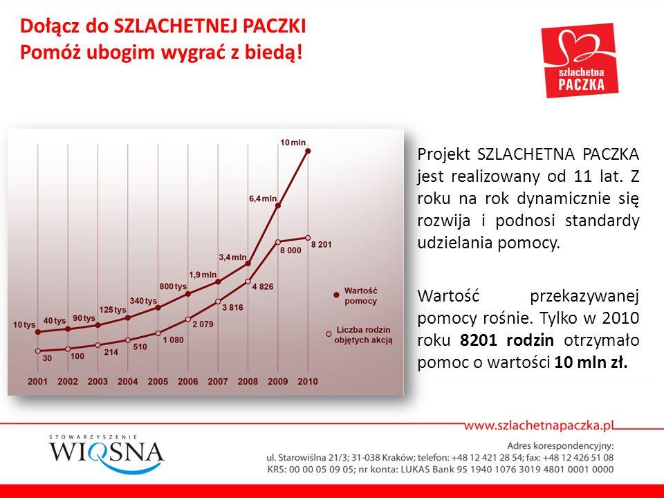W 2010 roku paczki odpowiadające na konkretne potrzeby członków rodzin przygotowało 120 tysięcy darczyńców.