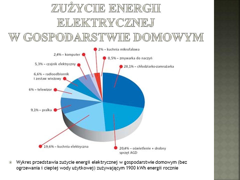 Wykres przedstawia zużycie energii elektrycznej w gospodarstwie domowym (bez ogrzewania i ciepłej wody użytkowej) zużywającym 1900 kWh energii rocznie