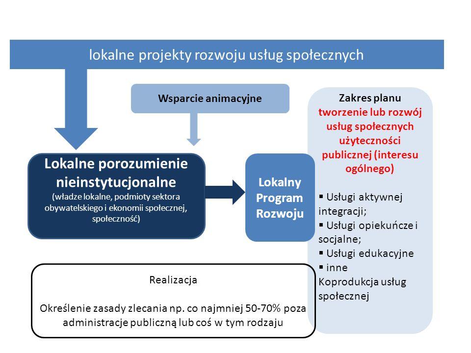 Zakres planu tworzenie lub rozwój usług społecznych użyteczności publicznej (interesu ogólnego) Usługi aktywnej integracji; Usługi opiekuńcze i socjal